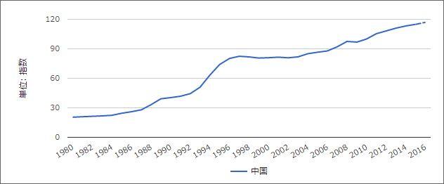 中国の消費者物価指数