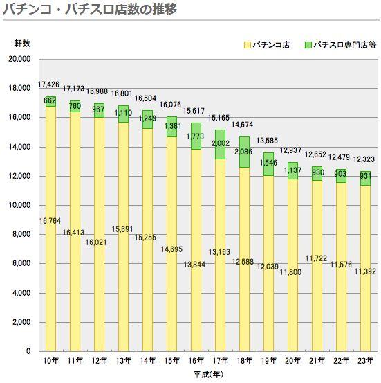 パチンコ・パチスロ店数の推移グラフ
