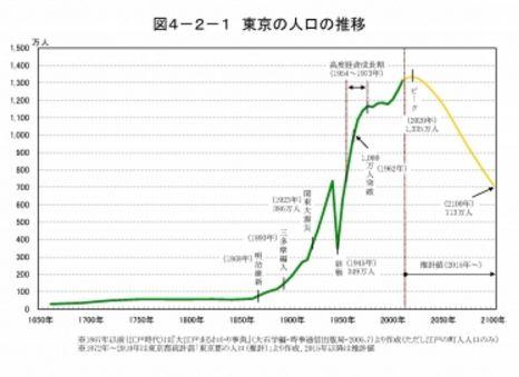 東京の人口