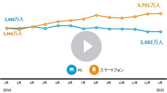 スマホからの動画視聴数のグラフ