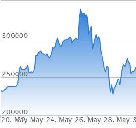 ビットコインのチャート