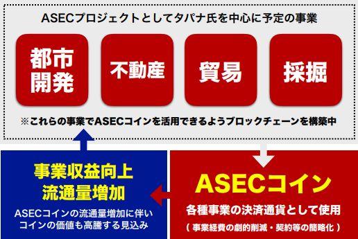 ASECコインの事業計画