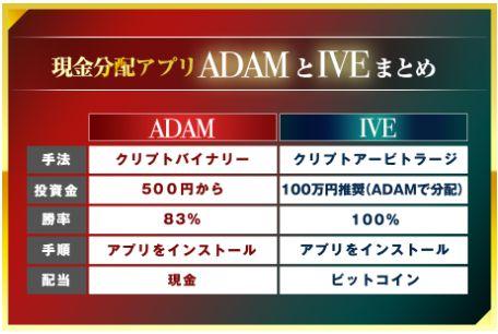 ADAMとEVE