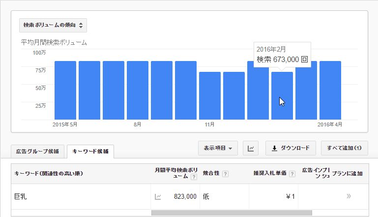 キーワードプランナーでの「巨乳」の検索ボリューム