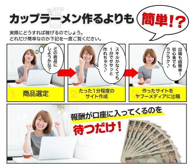 荻原優氏が言う、PPCアフィリエイトのイメージ