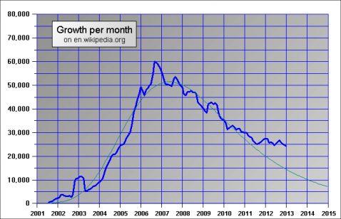 wikipediaの編集者数のグラフ