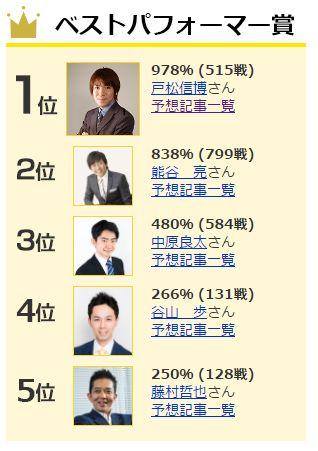 パフォーマンスが高い人トップ5