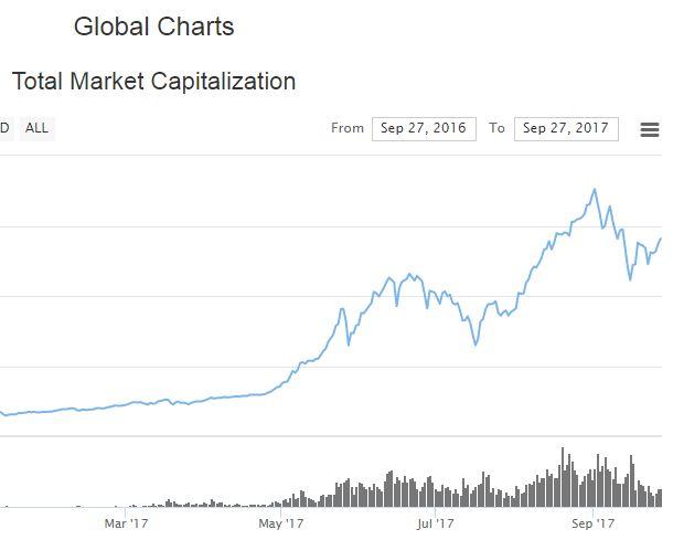 仮想通貨の市場規模