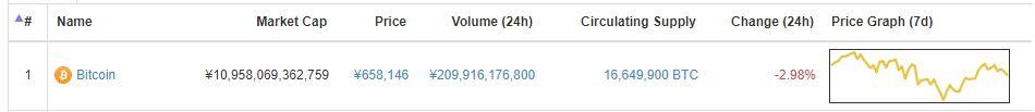 ビットコインの市場規模