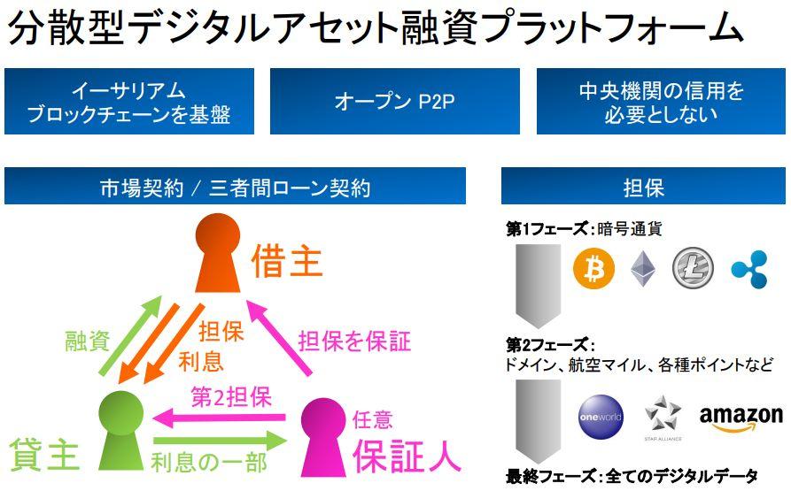 分散型デジタルアセット融資プラットフォーム