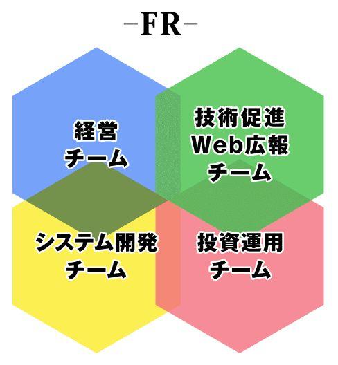 FRのチーム一覧