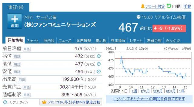 株式会社ファンコミュニケーションズの株価