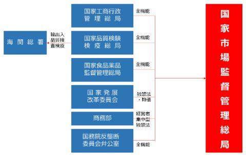 国家市場監督管理総局の概要図