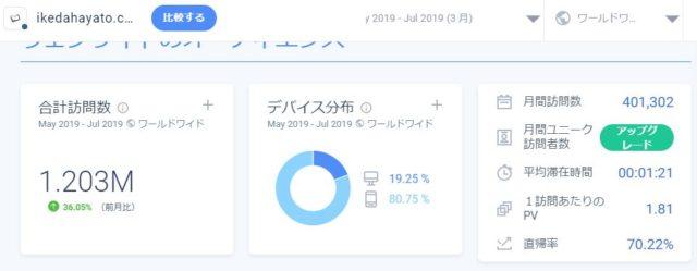 イケダハヤトのブログのアクセス解析