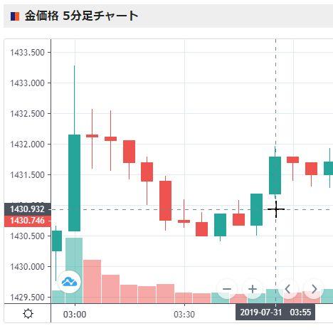 金のチャート画面