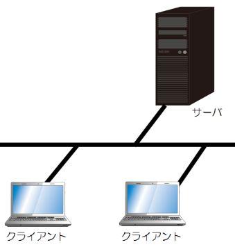 クライアントサーバーモデル