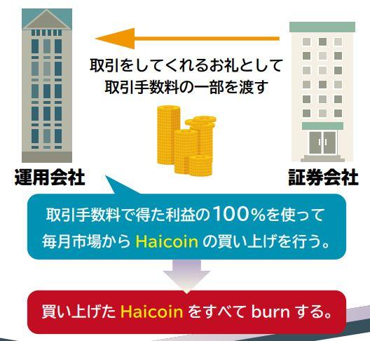 HaiCoinをburnする仕組み