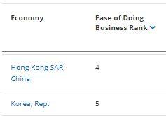韓国と香港のランキング