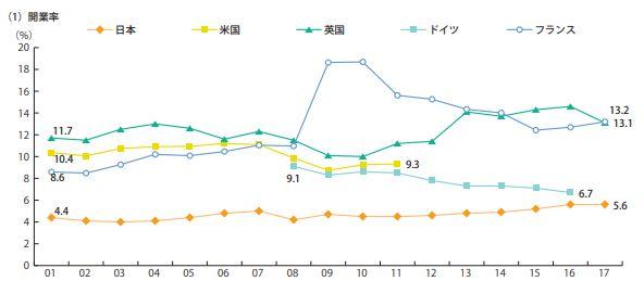 世界の開業率