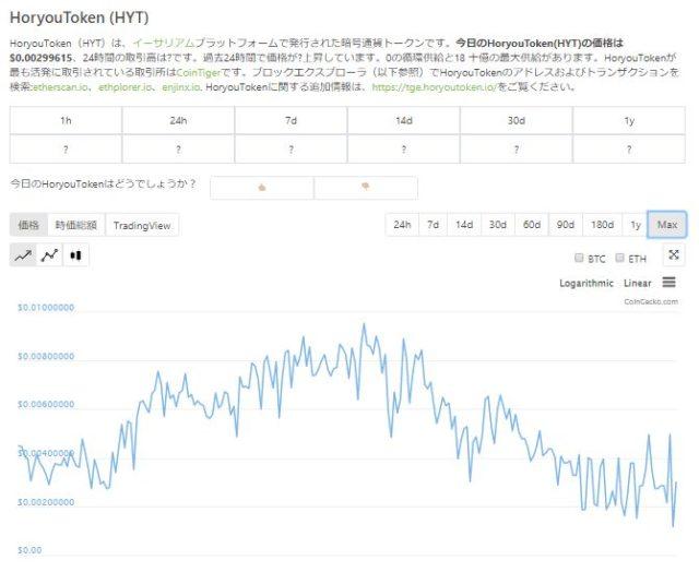 Horyouのチャート