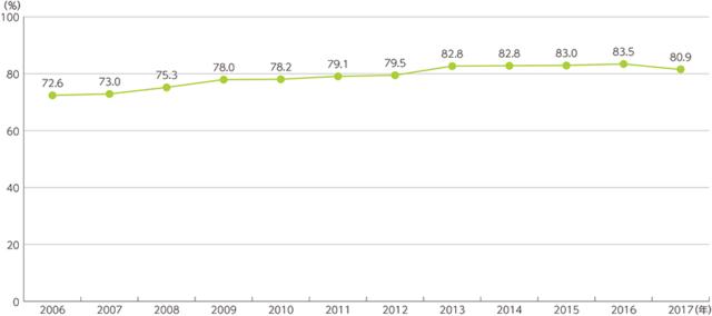 ネット利用率の推移