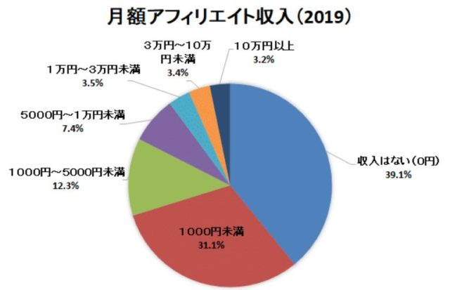 アフィリエイトの月収調査(日本アフィリエイト協議会)