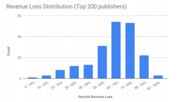 収益ロスのグラフ