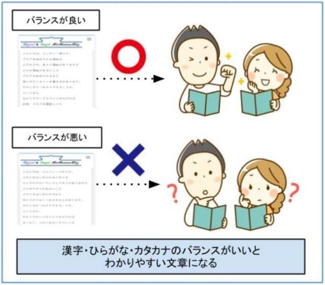 漢字・ひらがな・カタカナのバランスがいいとわかりやすい文章になる