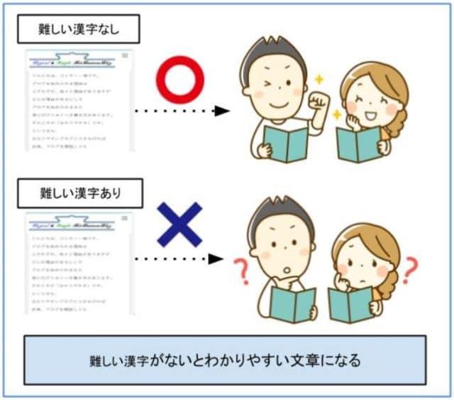 難しい漢字がないとわかりやすい文章になる