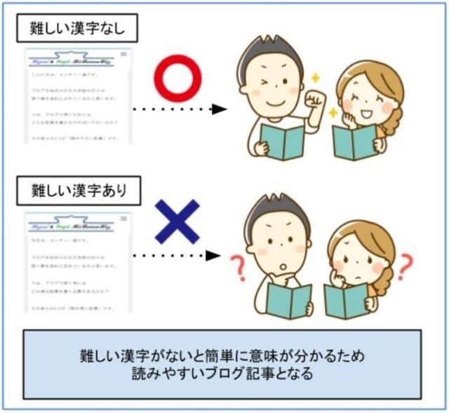 難しい漢字がないと読みやすいブログ記事になる