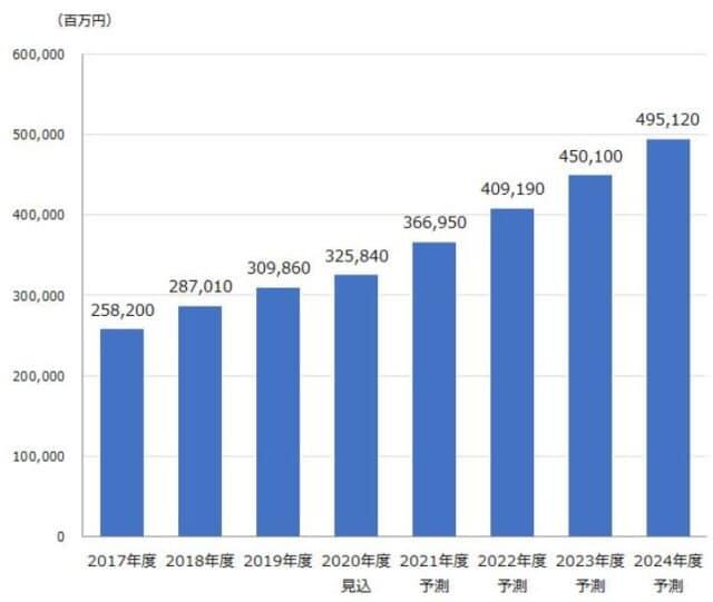アフィリエイト市場規模(2020年)