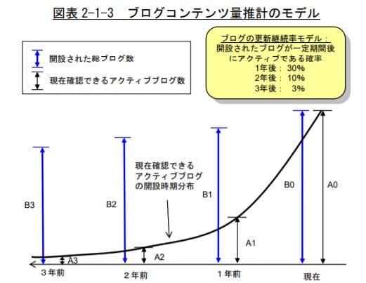 ブログの継続率(総務省調べ)