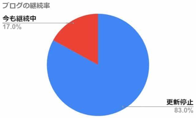 ブログの継続率