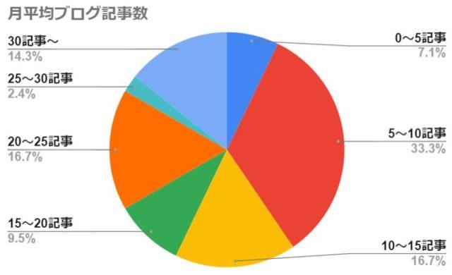 月平均ブログ記事数(1年継続できたブログを対象)