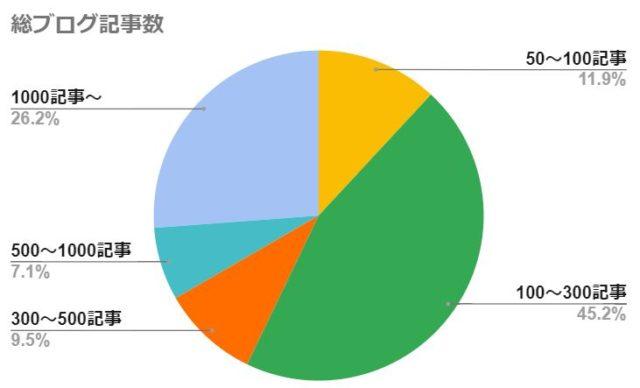 総ブログ記事数(1年継続できたブログを対象)