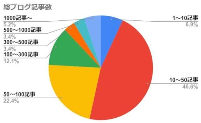 総ブログ記事数(1年継続できなかったブログを対象)