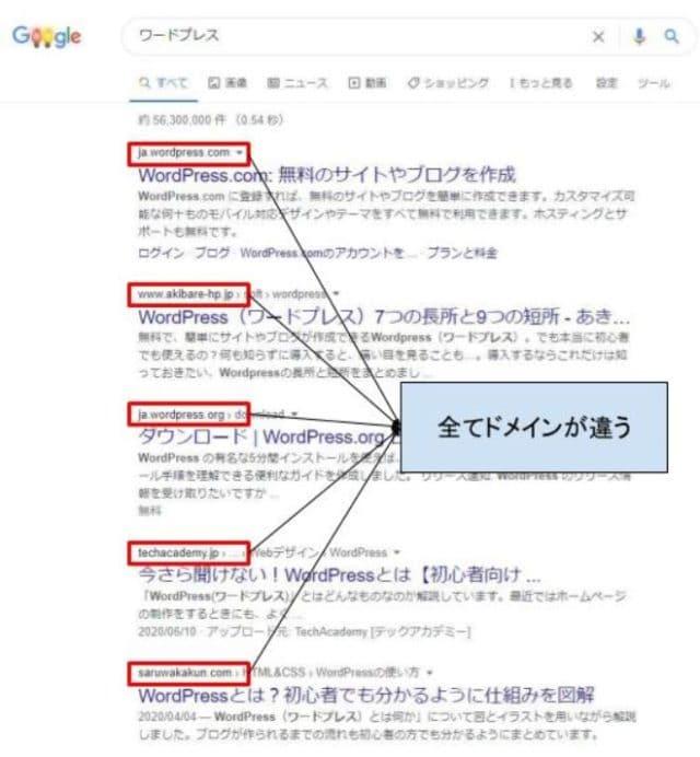 ワードプレスの検索結果