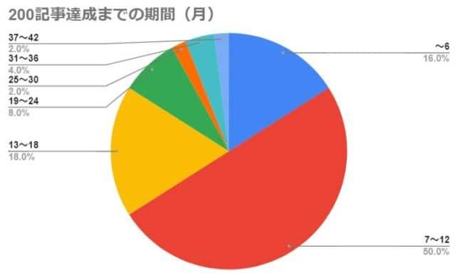 200記事達成までの期間(月)