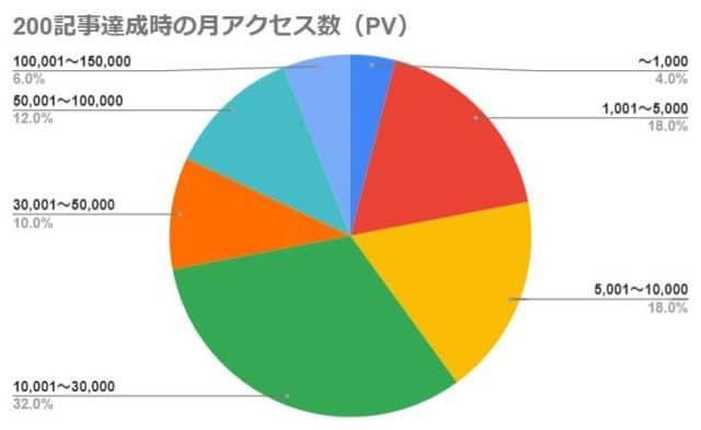 200記事達成時の月アクセス数(PV)