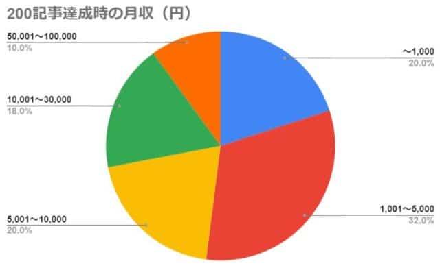 200記事達成時の月収(円)