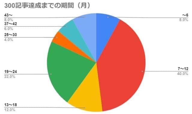 300記事達成までの期間(月)