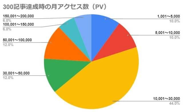 300記事達成時の月アクセス数(PV)