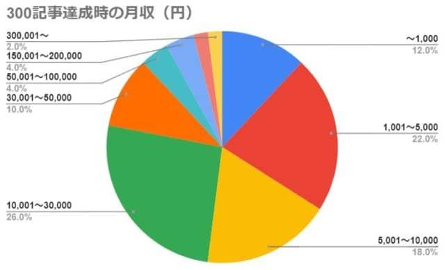 300記事達成時の月収(円)