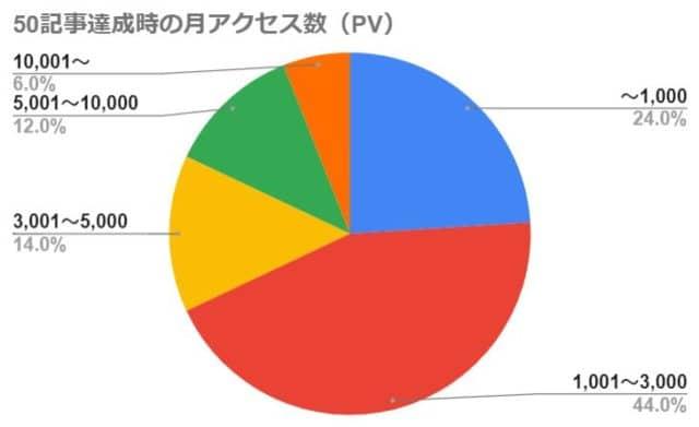 50記事達成時の月アクセス数(PV)
