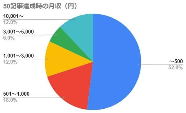 50記事達成時の月収(円)