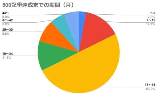 500記事達成までの期間(月)