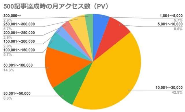 500記事達成時の月アクセス数(PV)